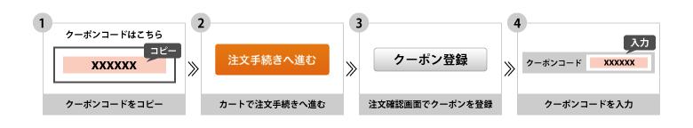 クーポンコードをコピー → カートで注文手続きへ進む → 注文確認画面でクーポンを登録 → クーポンコードを入力
